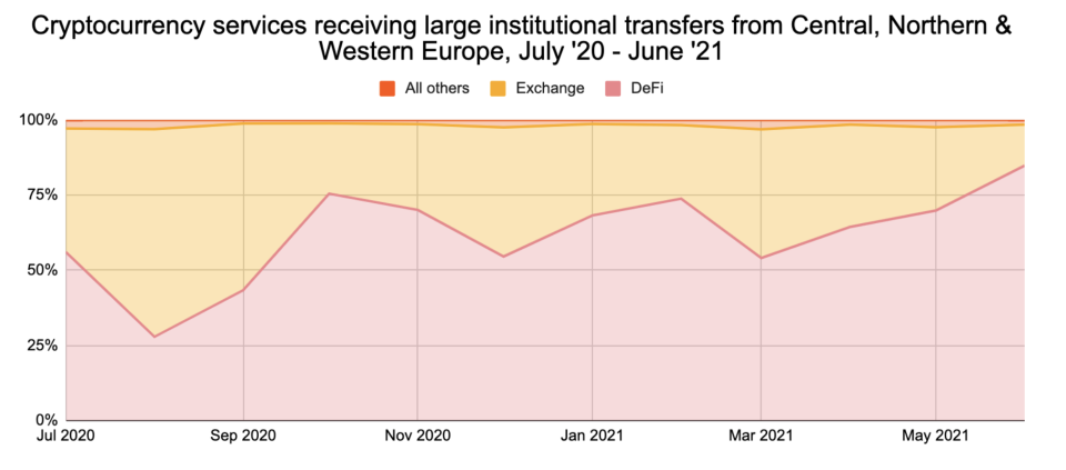 Cryptocurrency Services Receiving Large Institutional Transfers From Europe